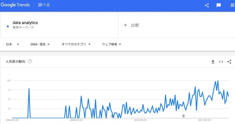 Google Trends上の「data analytics」への興味