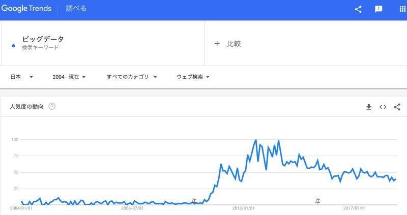 Google Trends上の「ビッグデータ」への興味