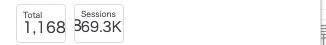 Googleデータポータル:グラフ「スコアカード」