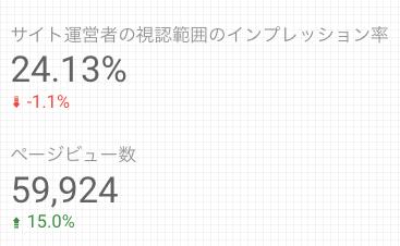 Googleデータポータル のテーマ設定(スコアカード比較オプション表示時)