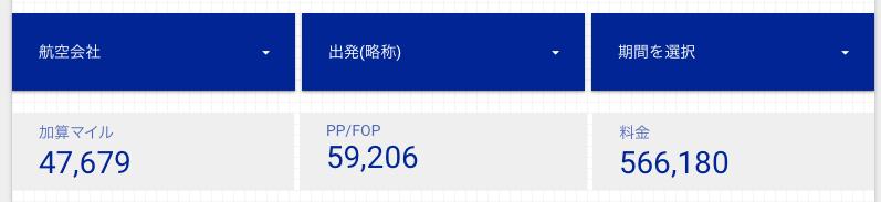 Googleデータポータルでスコアカードの設置が完了