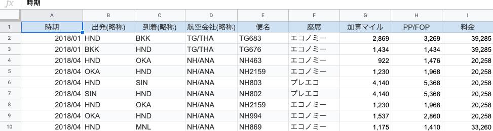Sharepointリストの作成方法・作り方(リスト化の読み込みに適した行と列がはっきりした表)