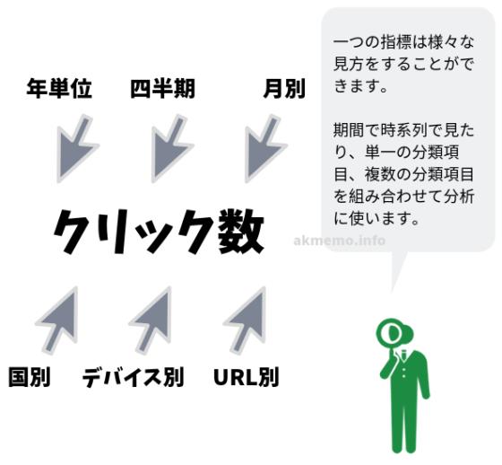 BIツールで使われるメジャー(指標)とディメンションの関係性