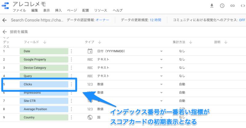 Googleデータポータル・スコアカード(スコアカードで最初に表示されるのはデータソースの一番若いインデックス番号を持つもの)