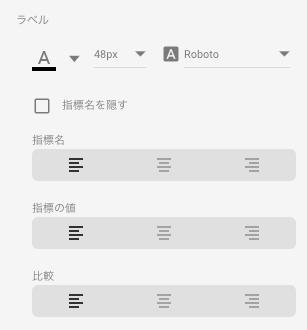 Googleデータポータル・スコアカード(ラベルの書式設定)