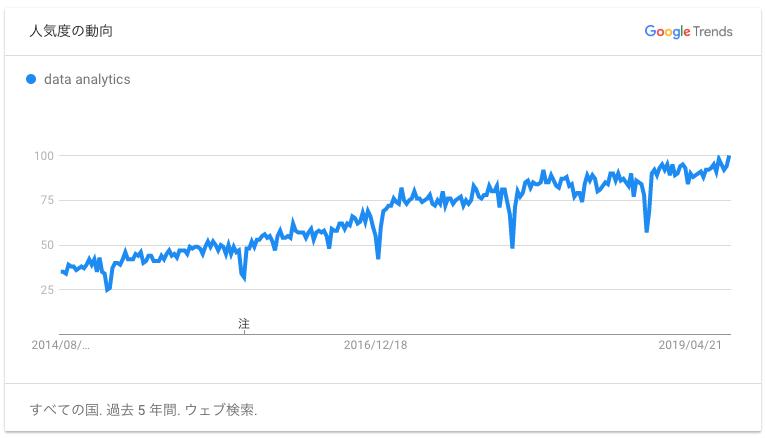 Tableau初心者向けおすすめ入門講座・トレーニング(Googleトレンドで見る「Data Analytics」の検索ニーズ)