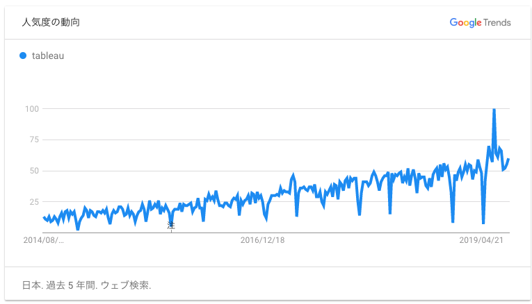 Tableau初心者向けおすすめ入門講座・トレーニング(Googleトレンドで見る「Tableau」の検索ニーズ)