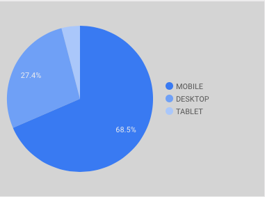 【Googleデータポータル】円グラフ・ドーナツグラフの作り方(円グラフ・パイチャートの例)