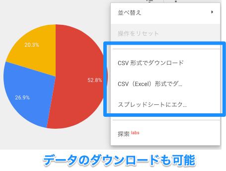 【Googleデータポータル】円グラフ・ドーナツグラフの作り方(インタラクションから円グラフデータのダウンロードが可能)