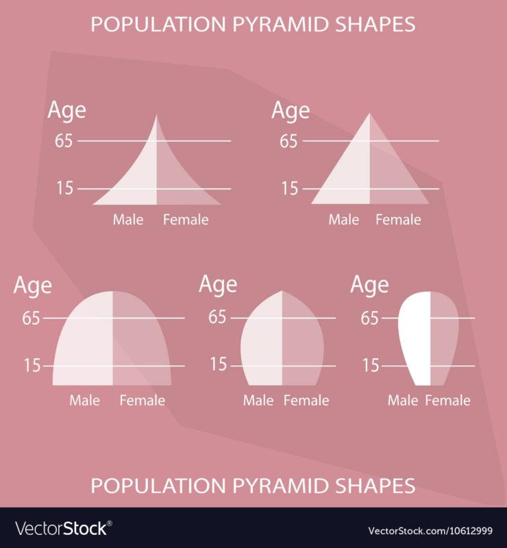 Tableauを使った人口男女構成比がわかるピラミッドグラフ作り方(一般的な人口ピラミッドタイプ)