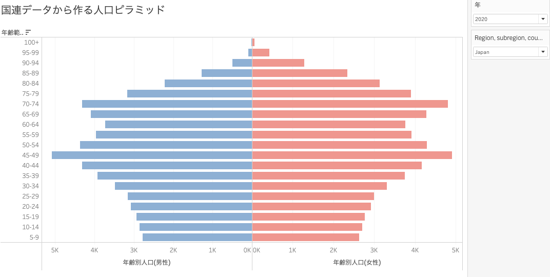 Tableauを使った人口男女構成比がわかるピラミッドグラフ作り方(色を整えてそれっぽく)