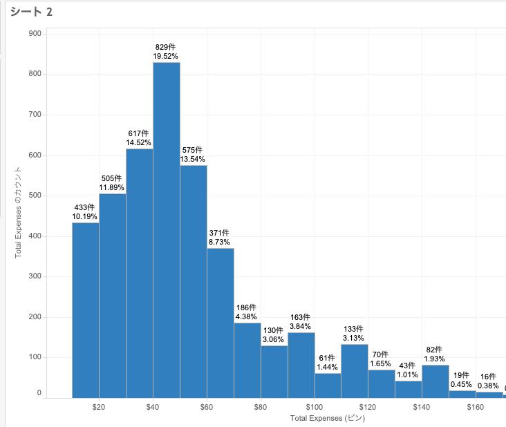 Tableauで作るヒストグラム(ラベルの割合表示)