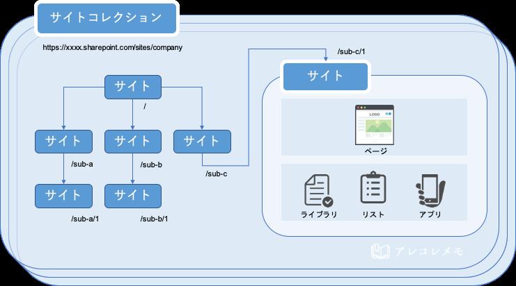 SharePointを使いこなす上で知っておくと良い用語や概念(サイトコレクションの基礎概念)