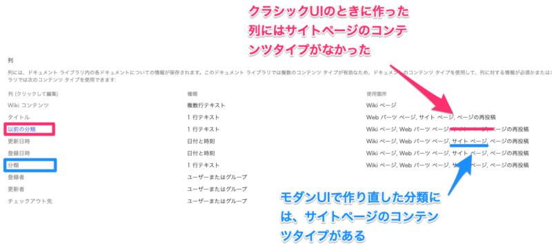 【Tips】Sharepoint「サイトのページ」整理方法(ページライブラリの挙動がクラシックUI、モダンUIで異なる)