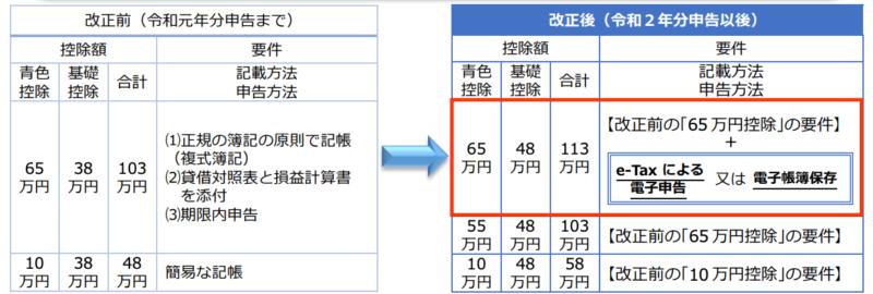 副業会社員、自分で行う確定申告、65万円控除を獲得するやり方(21年から適用の税制改革)