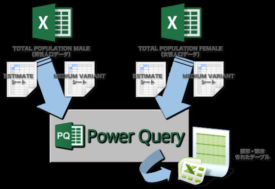 Power Queryの有効性がわかるようにハンズオン(2つのファイル、4つのシートをPowerQueryで1つのテーブルに整形・統合します。)