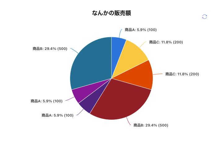 Sharepointのお手軽Webパーツ「クイックグラフ」使い方(みづらい円グラフ)
