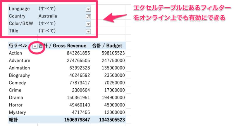 Sharepointにエクセルを埋め込む方法・やり方(エクセルのフィルターや並び替えを有効にできる)