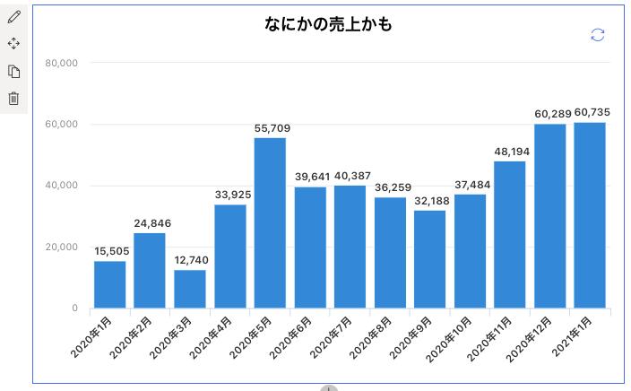 Sharepointのお手軽Webパーツ「クイックグラフ」使い方(時系列タイプの棒グラフ)