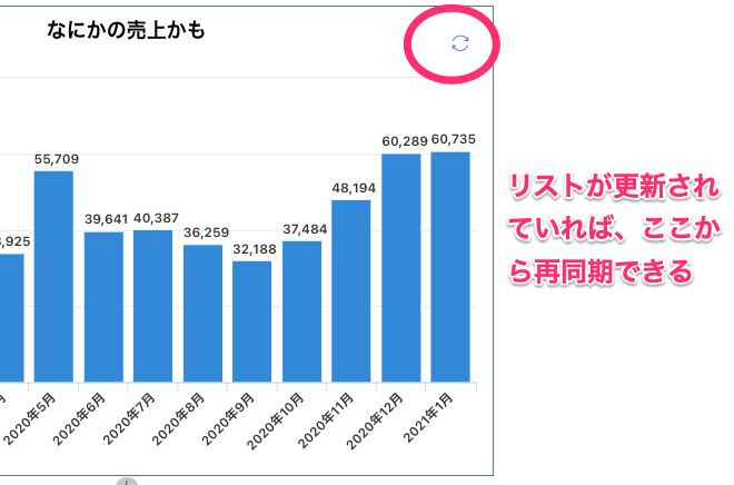 Sharepointのお手軽Webパーツ「クイックグラフ」使い方(グラフからリストに再同期できる)