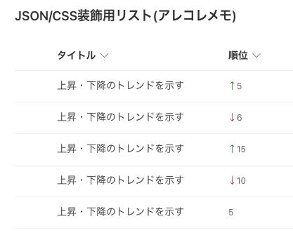 SharepointモダンUIにおけるリストのCSS/JSONカスタマイズ(リスト内データの上昇・下降を示す)