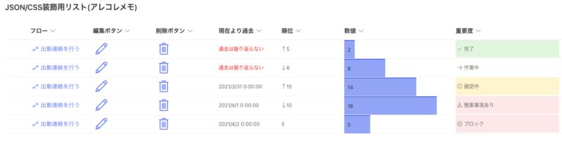 SharepointモダンUIにおけるリストのCSS/JSONカスタマイズ