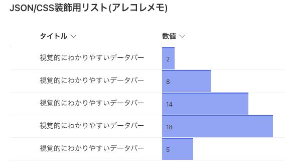 SharepointモダンUIにおけるリストのCSS/JSONカスタマイズ(エクセルでもお馴染みのデータバー)
