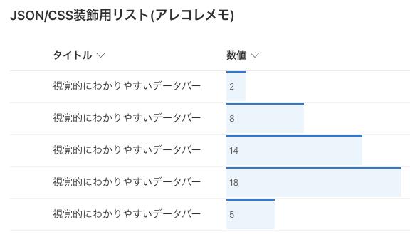 SharepointモダンUIにおけるリストのCSS/JSONカスタマイズ(GUIから書式設定したデータバー)