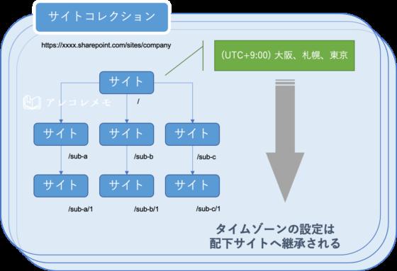 Sharepointタイムゾーン・地域の設定、Power Automateでの時間利用(Sharepointではタイムゾーン設定は配下サイトに継承される)