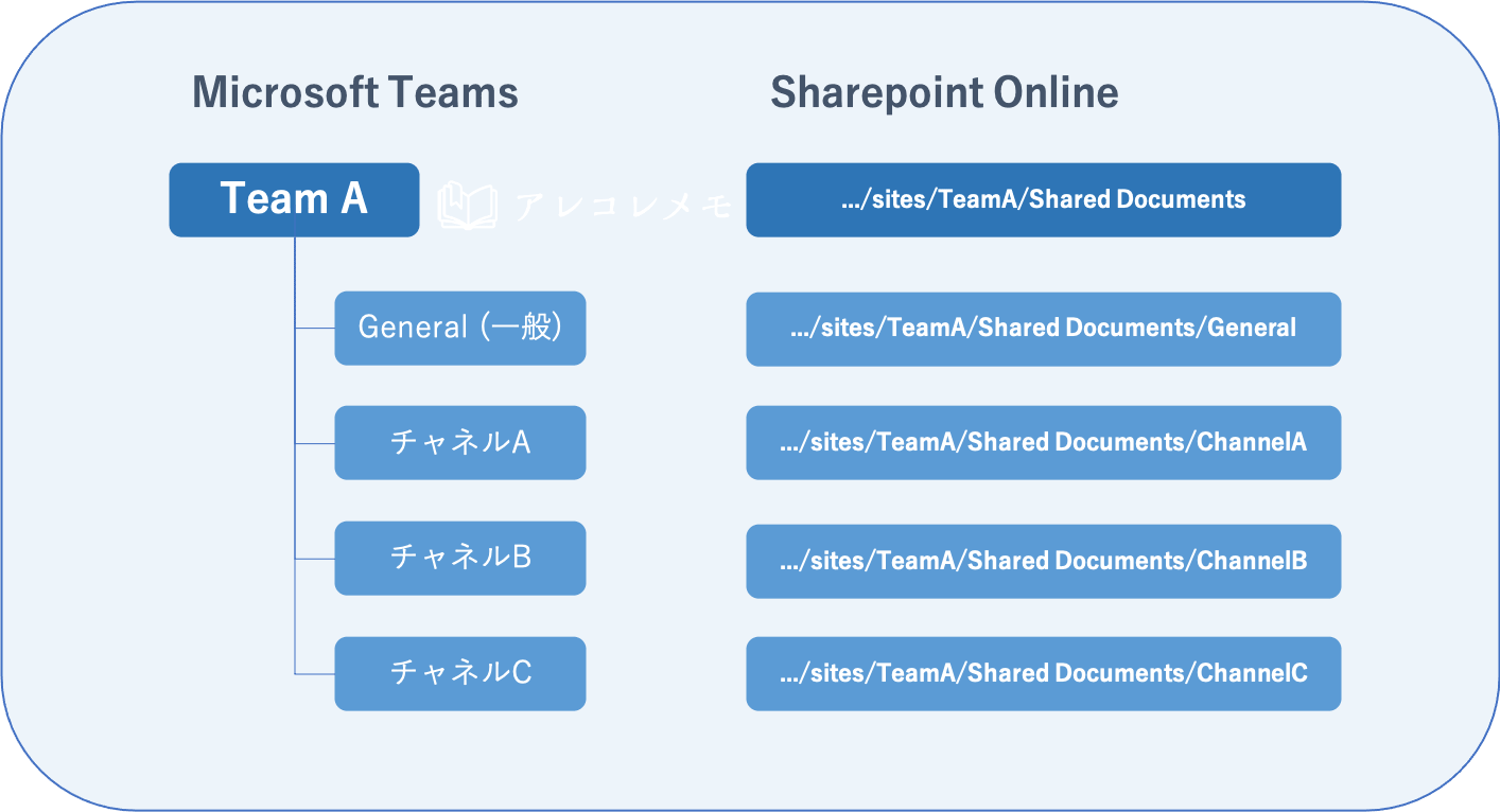 Sharepointドキュメントライブラリとは?(TeamsとSharepointサイトの関係性)