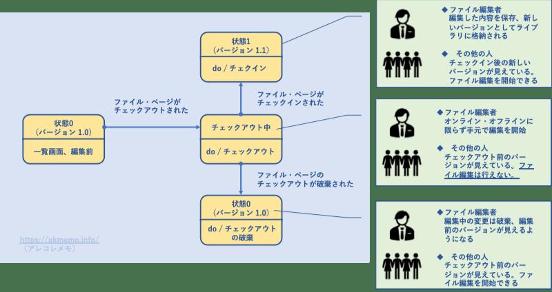Sharepointチェックイン・チェックアウトとは?(状態図)