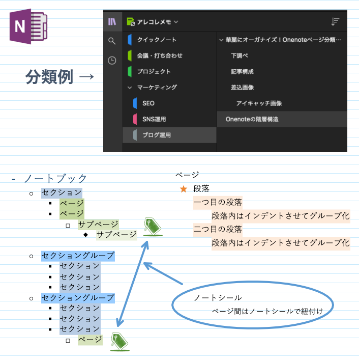 Onenoteページ分類・整理方法(Onenoteの階層構造)