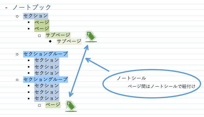 Onenoteページ分類・整理方法(ページ間の紐付けはノートシール、タグで行う)